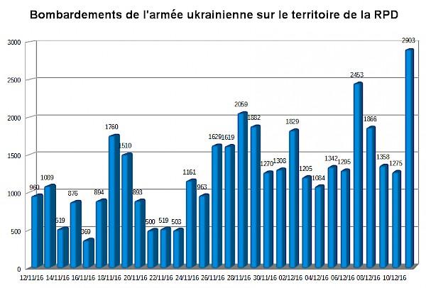Ukraine bombardements RPD.jpg