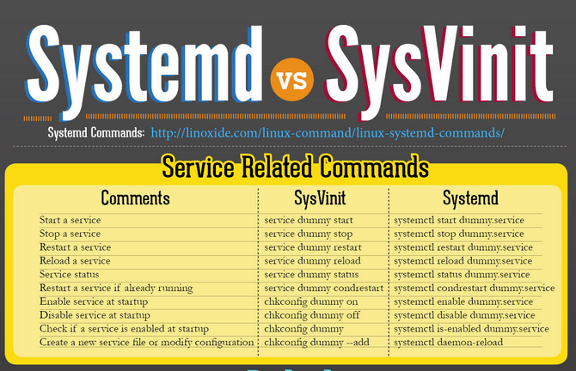 Systemd vs SysVinit s.png