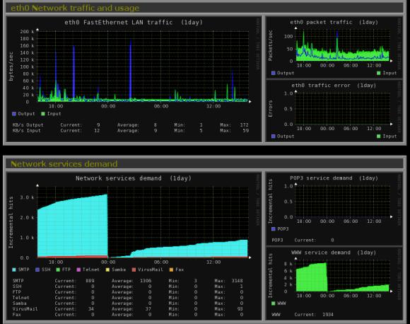 Monitorix stats.png