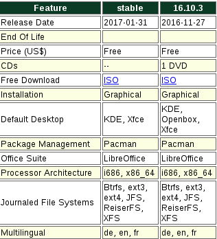 Manjaro packages 01.png