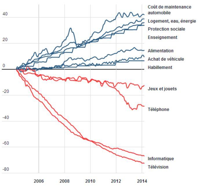 evolution-des-prix-2004-2014.jpg