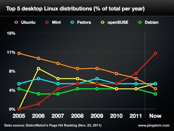 106223-ubuntu-trends.jpg