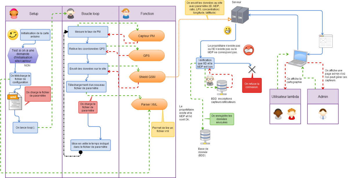 diagramme fonctionnement.png
