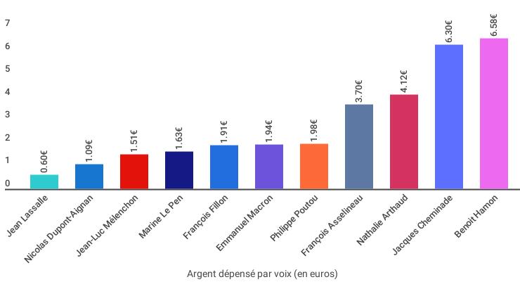 Argent par voix élections 2017.png